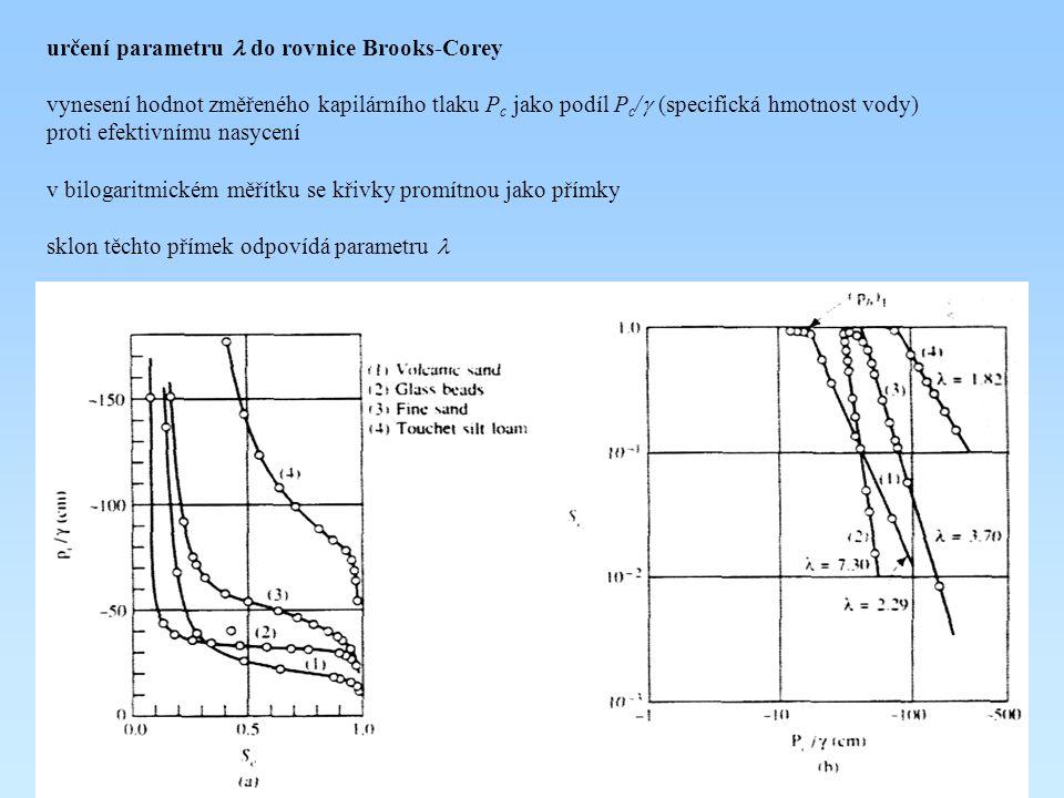 určení parametru do rovnice Brooks-Corey vynesení hodnot změřeného kapilárního tlaku P c jako podíl P c /  (specifická hmotnost vody) proti efektivní
