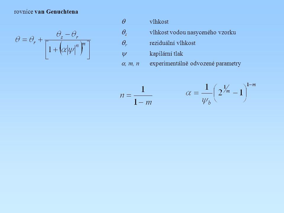 rovnice van Genuchtena  vlhkost s  s  vlhkost vodou nasyceného vzorku  r reziduální vlhkost  kapilární tlak , m, nexperimentálně odvozené parametry
