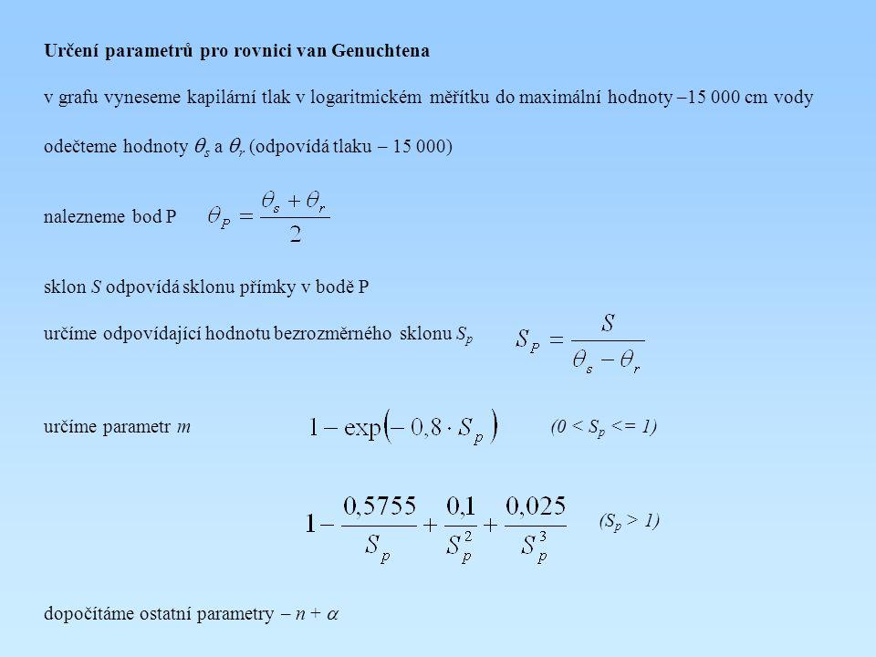 Určení parametrů pro rovnici van Genuchtena v grafu vyneseme kapilární tlak v logaritmickém měřítku do maximální hodnoty –15 000 cm vody odečteme hodnoty  s a  r (odpovídá tlaku – 15 000) nalezneme bod P sklon S odpovídá sklonu přímky v bodě P určíme odpovídající hodnotu bezrozměrného sklonu S p určíme parametr m (0 < S p <= 1) (S p > 1) dopočítáme ostatní parametry – n + 