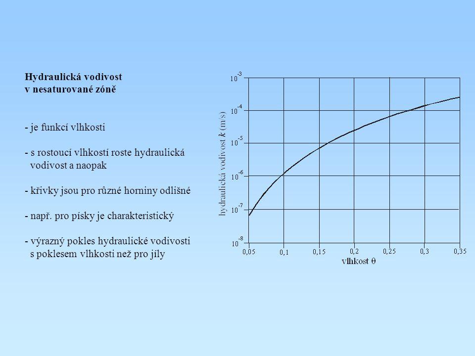 Hydraulická vodivost v nesaturované zóně - je funkcí vlhkosti - s rostoucí vlhkostí roste hydraulická vodivost a naopak - křivky jsou pro různé hornin