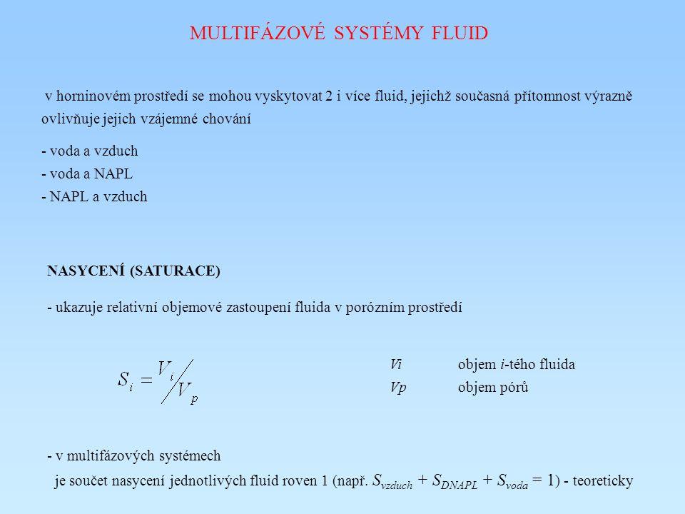 MULTIFÁZOVÉ SYSTÉMY FLUID v horninovém prostředí se mohou vyskytovat 2 i více fluid, jejichž současná přítomnost výrazně ovlivňuje jejich vzájemné chování - voda a vzduch - voda a NAPL - NAPL a vzduch NASYCENÍ (SATURACE) - ukazuje relativní objemové zastoupení fluida v porózním prostředí Viobjem i-tého fluida Vpobjem pórů - v multifázových systémech je součet nasycení jednotlivých fluid roven 1 (např.