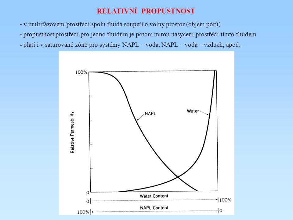 RELATIVNÍ PROPUSTNOST - v multifázovém prostředí spolu fluida soupeří o volný prostor (objem pórů) - propustnost prostředí pro jedno fluidum je potom mírou nasycení prostředí tímto fluidem - platí i v saturované zóně pro systémy NAPL – voda, NAPL – voda – vzduch, apod.