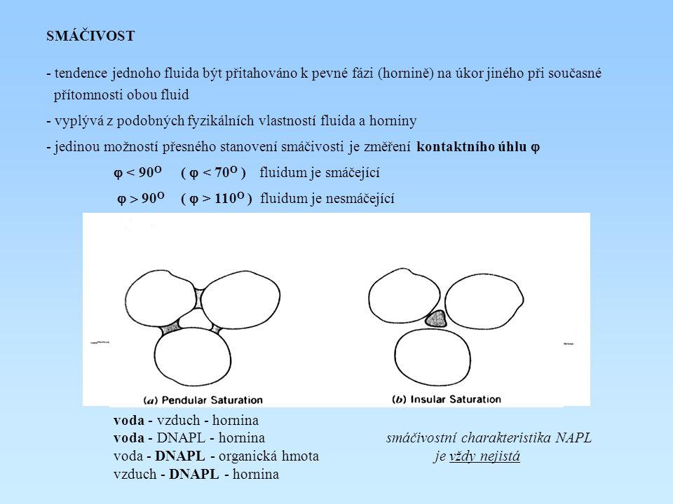 SMÁČIVOST - tendence jednoho fluida být přitahováno k pevné fázi (hornině) na úkor jiného při současné přítomnosti obou fluid - vyplývá z podobných fyzikálních vlastností fluida a horniny - jedinou možností přesného stanovení smáčivosti je změření kontaktního úhlu   < 90 O (  < 70 O ) fluidum je smáčející  90 O (  > 110 O ) fluidum je nesmáčející voda - vzduch - hornina voda - DNAPL - hornina smáčivostní charakteristika NAPL voda - DNAPL - organická hmota je vždy nejistá vzduch - DNAPL - hornina