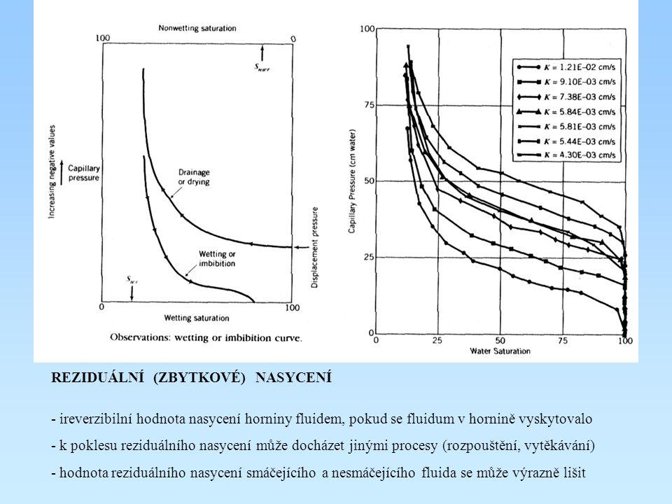 REZIDUÁLNÍ (ZBYTKOVÉ) NASYCENÍ - ireverzibilní hodnota nasycení horniny fluidem, pokud se fluidum v hornině vyskytovalo - k poklesu reziduálního nasycení může docházet jinými procesy (rozpouštění, vytěkávání) - hodnota reziduálního nasycení smáčejícího a nesmáčejícího fluida se může výrazně lišit
