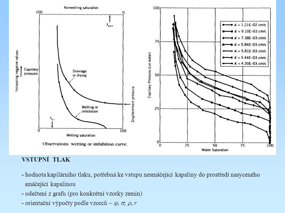 VSTUPNÍ TLAK - hodnota kapilárního tlaku, potřebná ke vstupu nesmáčející kapaliny do prostředí nasyceného smáčející kapalinou - odečtení z grafu (pro