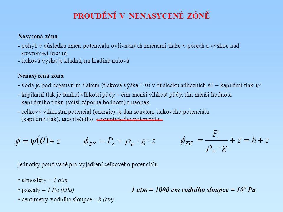 PROUDĚNÍ V NENASYCENÉ ZÓNĚ Nasycená zóna - pohyb v důsledku změn potenciálu ovlivněných změnami tlaku v pórech a výškou nad srovnávací úrovní - tlaková výška je kladná, na hladině nulová Nenasycená zóna - voda je pod negativním tlakem (tlaková výška < 0) v důsledku adhezních sil – kapilární tlak  - kapilární tlak je funkcí vlhkosti půdy – čím menší vlhkost půdy, tím menší hodnota kapilárního tlaku (větší záporná hodnota) a naopak - celkový vlhkostní potenciál (energie) je dán součtem tlakového potenciálu (kapilární tlak), gravitačního a osmotického potenciálu jednotky používané pro vyjádření celkového potenciálu atmosféry – 1 atm pascaly – 1 Pa (kPa) 1 atm = 1000 cm vodního sloupce = 10 5 Pa centimetry vodního sloupce – h (cm)