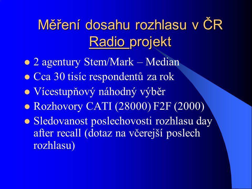 Měření dosahu rozhlasu v ČR Radio projekt 2 agentury Stem/Mark – Median Cca 30 tisíc respondentů za rok Vícestupňový náhodný výběr Rozhovory CATI (280
