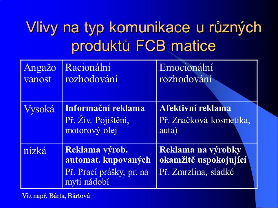 Vlivy na typ komunikace u různých produktů FCB matice Angažo vanost Racionální rozhodování Emocionální rozhodování Vysoká Informační reklama Př. Živ.