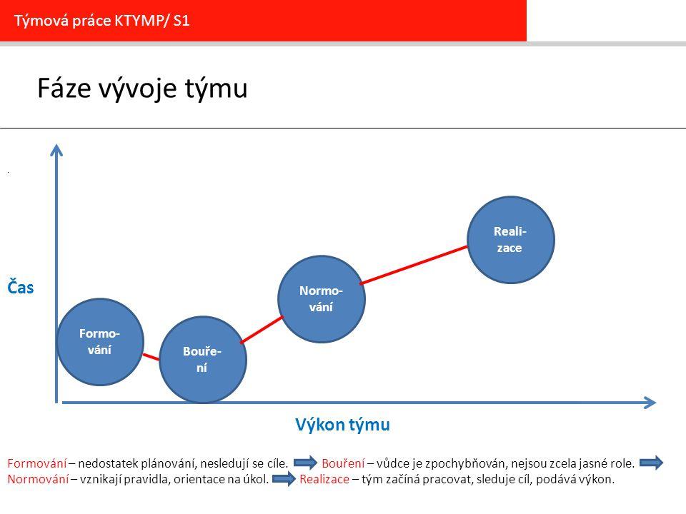 Fáze vývoje týmu Týmová práce KTYMP/ S1. Čas Výkon týmu Formování – nedostatek plánování, nesledují se cíle. Bouření – vůdce je zpochybňován, nejsou z