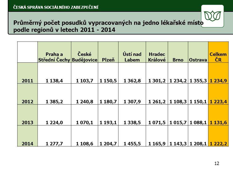12 ČESKÁ SPRÁVA SOCIÁLNÍHO ZABEZPEČENÍ Průměrný počet posudků vypracovaných na jedno lékařské místo podle regionů v letech 2011 - 2014 Praha a Střední