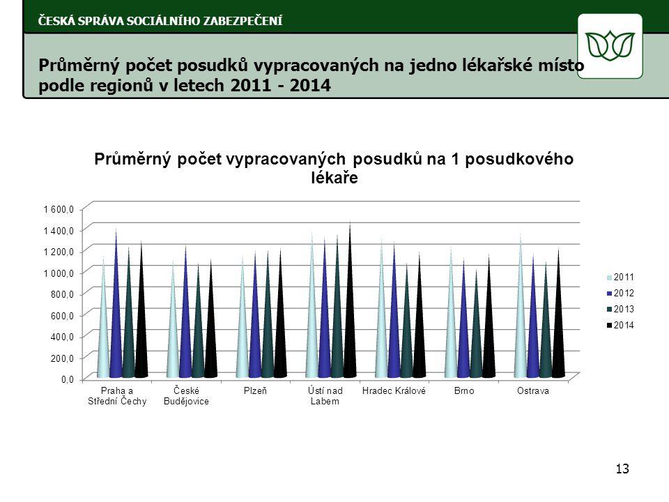13 ČESKÁ SPRÁVA SOCIÁLNÍHO ZABEZPEČENÍ Průměrný počet posudků vypracovaných na jedno lékařské místo podle regionů v letech 2011 - 2014