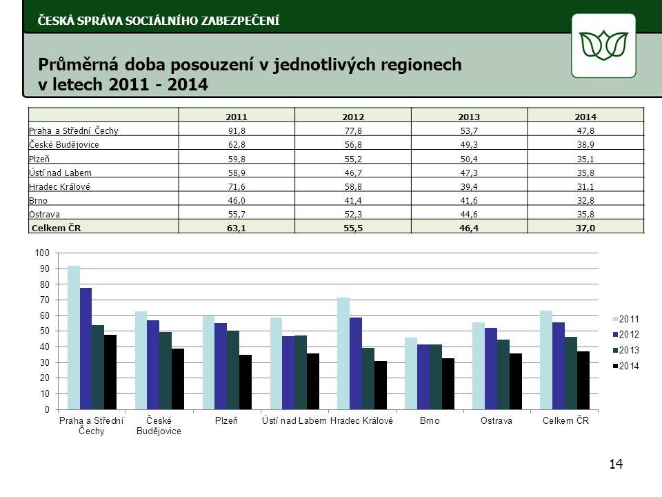 14 ČESKÁ SPRÁVA SOCIÁLNÍHO ZABEZPEČENÍ Průměrná doba posouzení v jednotlivých regionech v letech 2011 - 2014 2011201220132014 Praha a Střední Čechy91,