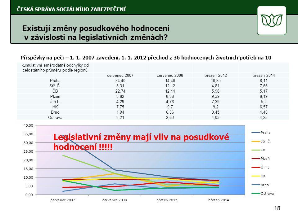 18 ČESKÁ SPRÁVA SOCIÁLNÍHO ZABEZPEČENÍ Existují změny posudkového hodnocení v závislosti na legislativních změnách? Příspěvky na péči – 1. 1. 2007 zav