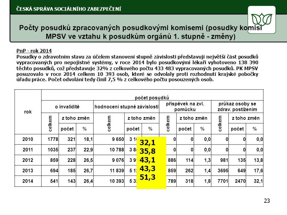 23 ČESKÁ SPRÁVA SOCIÁLNÍHO ZABEZPEČENÍ Počty posudků zpracovaných posudkovými komisemi (posudky komisí MPSV ve vztahu k posudkům orgánů 1. stupně - zm