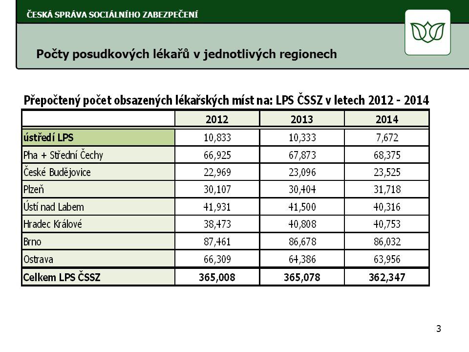 3 ČESKÁ SPRÁVA SOCIÁLNÍHO ZABEZPEČENÍ Počty posudkových lékařů v jednotlivých regionech