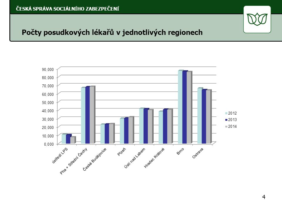 4 ČESKÁ SPRÁVA SOCIÁLNÍHO ZABEZPEČENÍ Počty posudkových lékařů v jednotlivých regionech