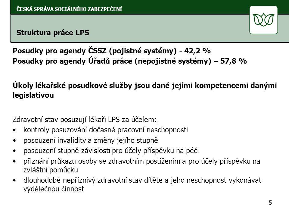 Posudky pro agendy ČSSZ (pojistné systémy) - 42,2 % Posudky pro agendy Úřadů práce (nepojistné systémy) – 57,8 % Úkoly lékařské posudkové služby jsou