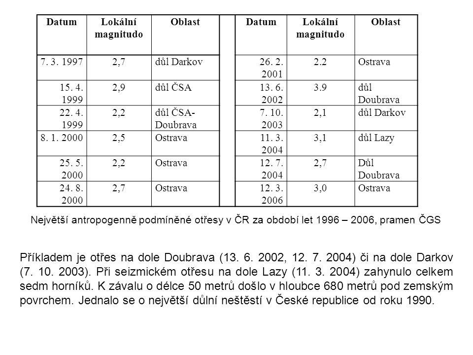 DatumLokální magnitudo OblastDatumLokální magnitudo Oblast 7. 3. 19972,7důl Darkov26. 2. 2001 2.2Ostrava 15. 4. 1999 2,9důl ČSA13. 6. 2002 3.9důl Doub
