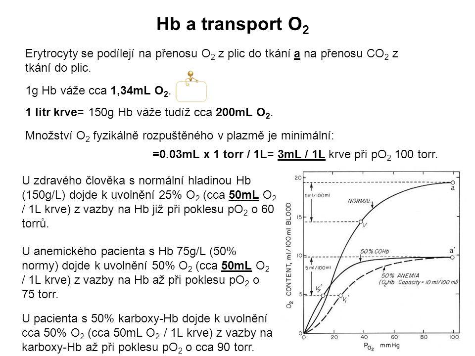 Erytrocyty se podílejí na přenosu O 2 z plic do tkání a na přenosu CO 2 z tkání do plic. 1g Hb váže cca 1,34mL O 2. 1 litr krve= 150g Hb váže tudíž cc