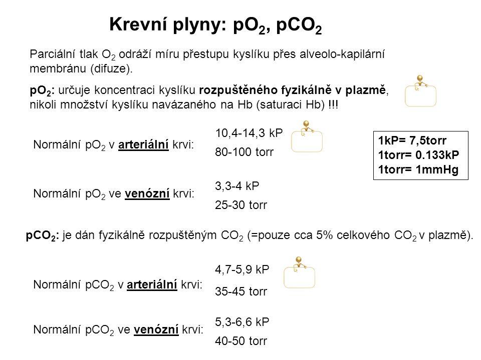 Krevní plyny: pO 2, pCO 2 Normální pCO 2 v arteriální krvi: Normální pCO 2 ve venózní krvi: 4,7-5,9 kP 35-45 torr 5,3-6,6 kP 40-50 torr pCO 2 : je dán