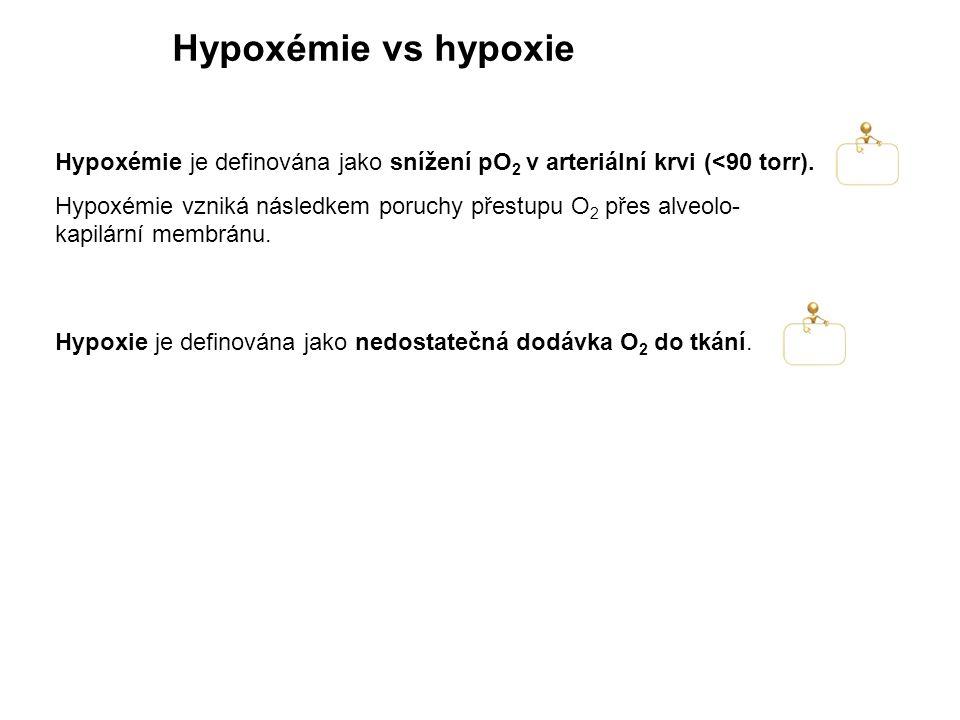 Hypoxémie je definována jako snížení pO 2 v arteriální krvi (<90 torr). Hypoxémie vzniká následkem poruchy přestupu O 2 přes alveolo- kapilární membrá