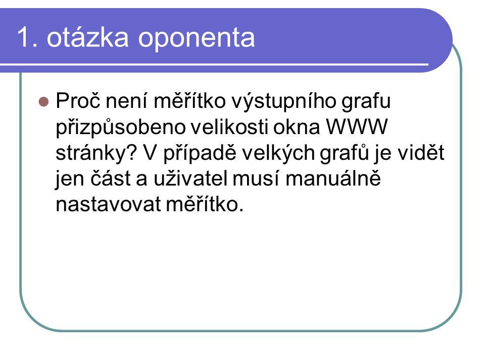 1. otázka oponenta Proč není měřítko výstupního grafu přizpůsobeno velikosti okna WWW stránky? V případě velkých grafů je vidět jen část a uživatel mu