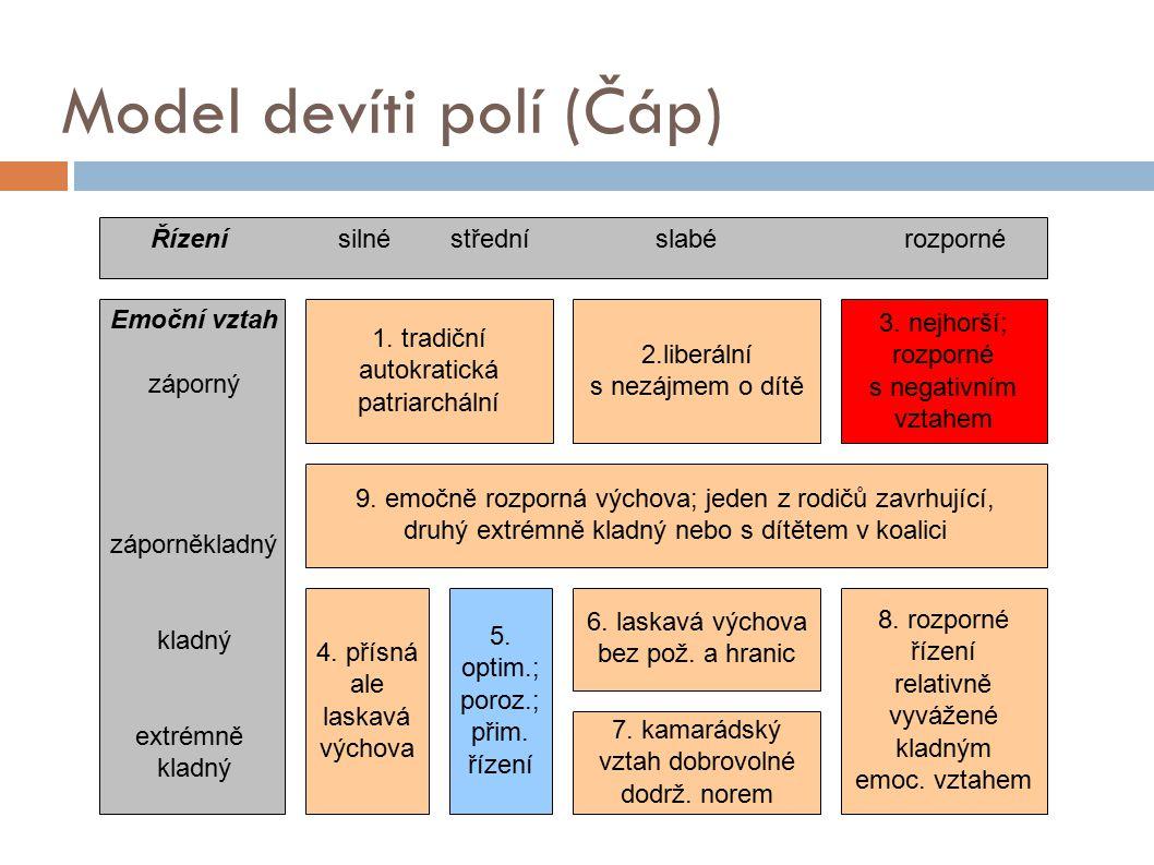 Model devíti polí (Čáp) 1.tradiční autokratická patriarchální 2.liberální s nezájmem o dítě 3.