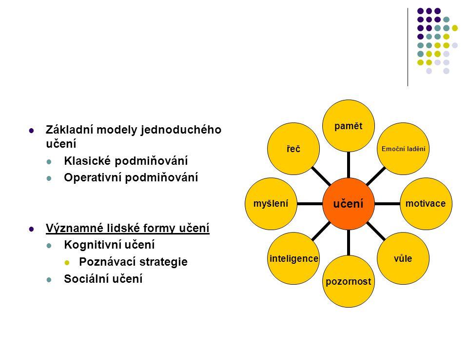 Základní modely jednoduchého učení Klasické podmiňování Operativní podmiňování Významné lidské formy učení Kognitivní učení Poznávací strategie Sociál