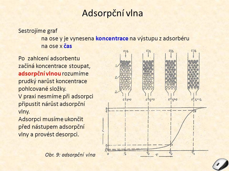 Adsorpční vlna Sestrojíme graf na ose y je vynesena koncentrace na výstupu z adsorbéru na ose x čas Obr.