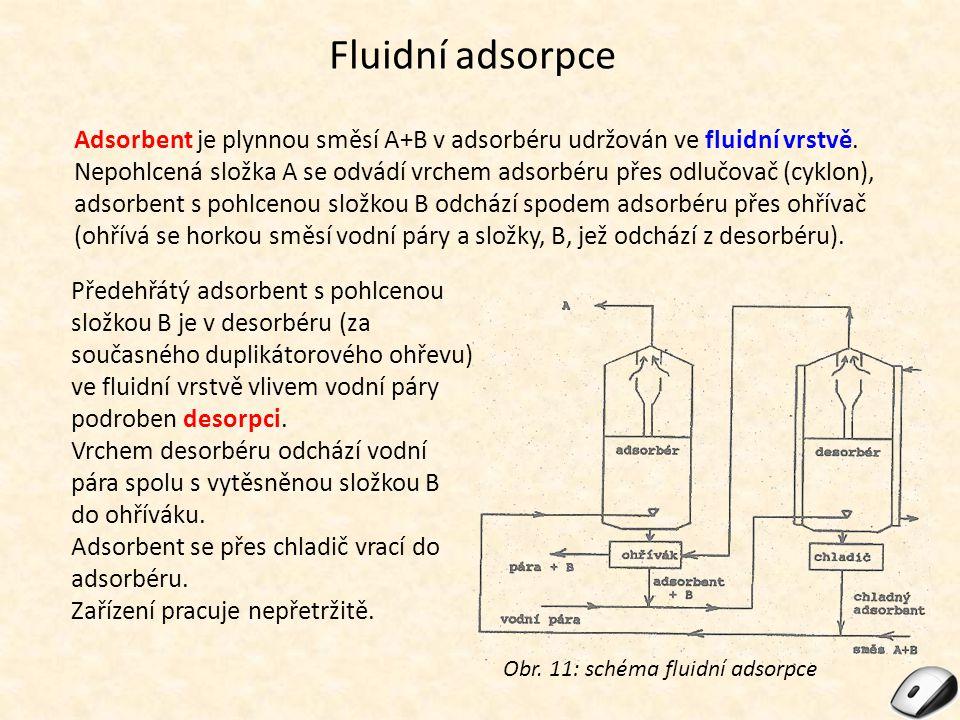 Fluidní adsorpce Adsorbent je plynnou směsí A+B v adsorbéru udržován ve fluidní vrstvě.