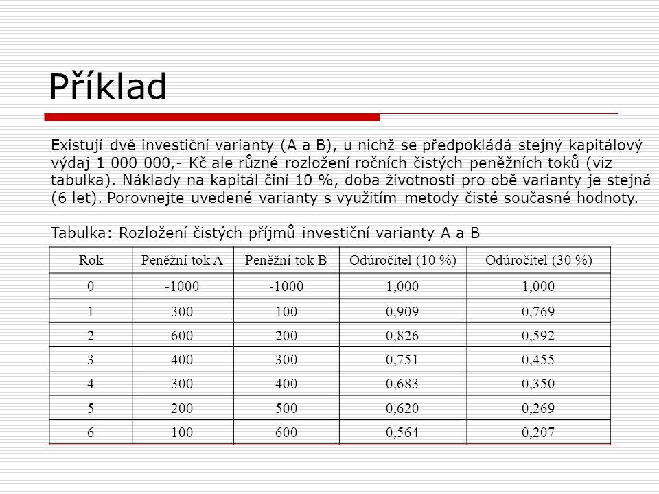 Příklad Existují dvě investiční varianty (A a B), u nichž se předpokládá stejný kapitálový výdaj 1 000 000,- Kč ale různé rozložení ročních čistých pe