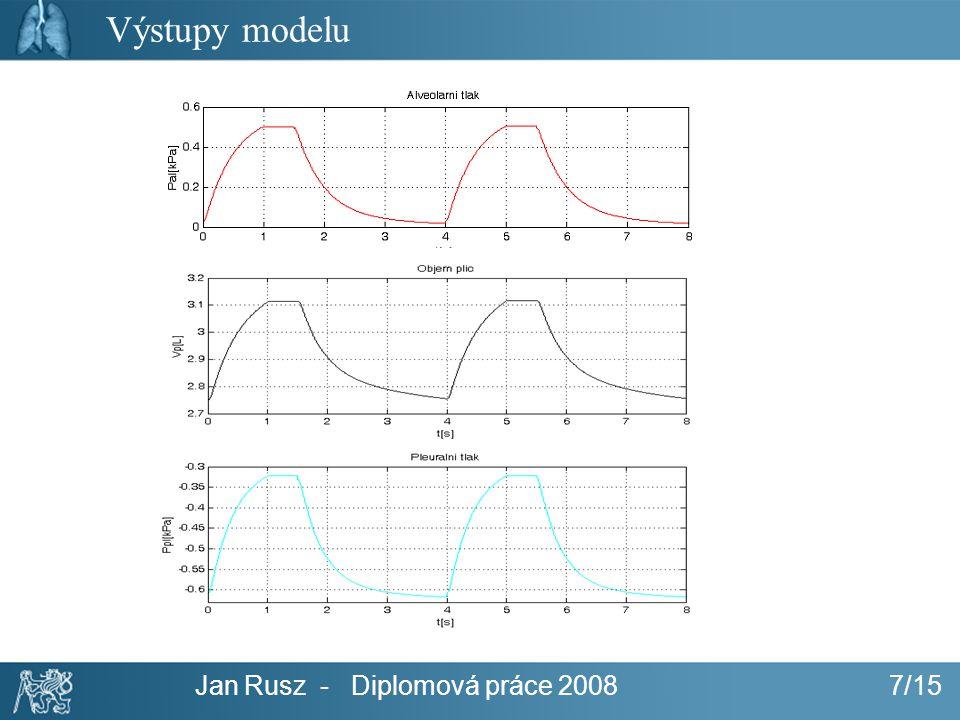 Jan Rusz - Diplomová práce 2008 7/15 Výstupy modelu
