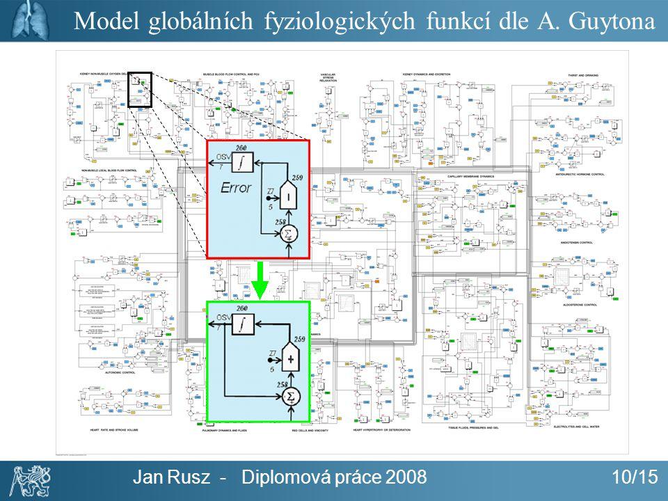 Jan Rusz - Diplomová práce 200810/15 Model globálních fyziologických funkcí dle A. Guytona