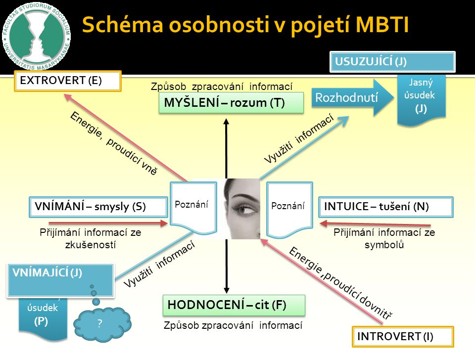 Komparace typologie osobnosti uchazeče s charakteristikou prostředí dle metodiky MBTI ( Komparace osobnostní typologie a charakteristiky prostředí vyt