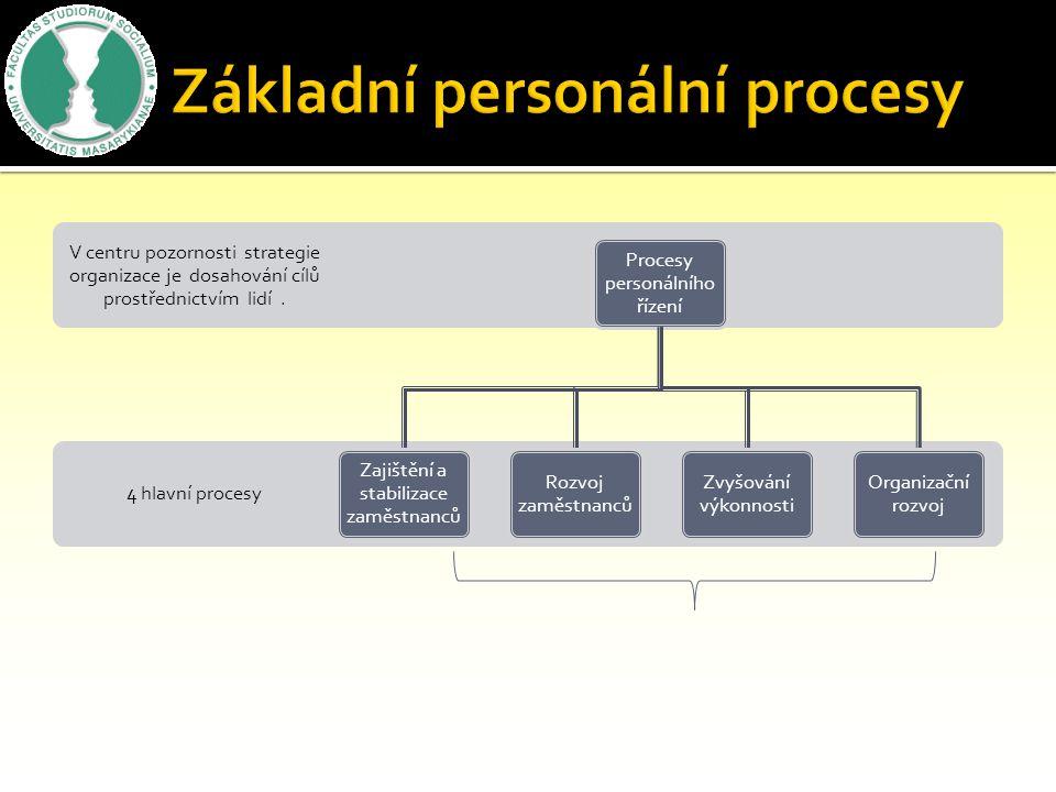 4 hlavní procesy V centru pozornosti strategie organizace je dosahování cílů prostřednictvím lidí.