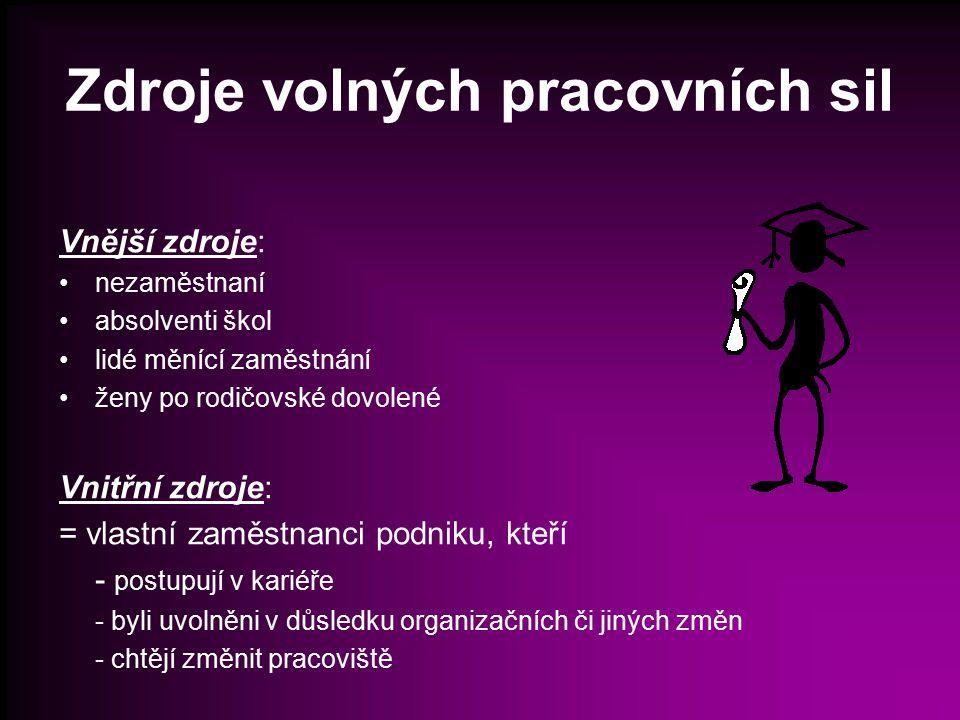 Zdroje volných pracovních sil Vnější zdroje: nezaměstnaní absolventi škol lidé měnící zaměstnání ženy po rodičovské dovolené Vnitřní zdroje: = vlastní