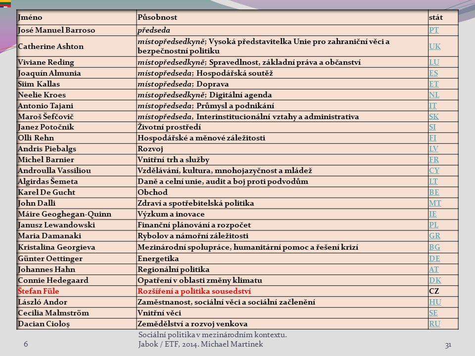 631 Sociální politika v mezinárodním kontextu. Jabok / ETF, 2014. Michael Martinek