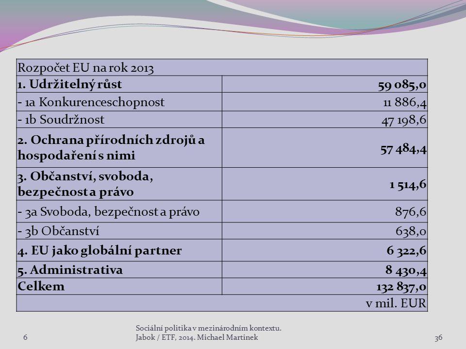 6 Sociální politika v mezinárodním kontextu. Jabok / ETF, 2014. Michael Martinek36 Rozpočet EU na rok 2013 1. Udržitelný růst59 085,0 - 1a Konkurences