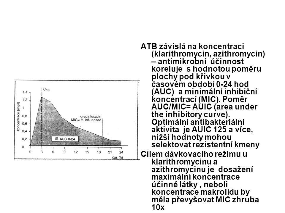 ATB závislá na koncentraci (klarithromycin, azithromycin) – antimikrobní účinnost koreluje s hodnotou poměru plochy pod křivkou v časovém období 0-24 hod (AUC) a minimální inhibiční koncentrací (MIC).