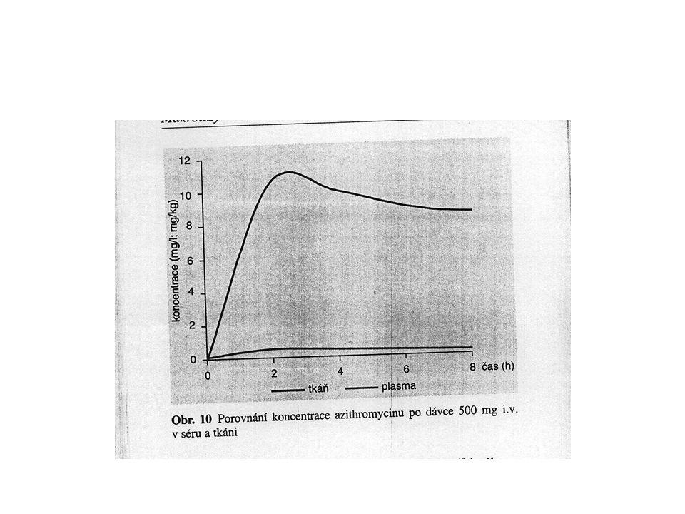 Farmakokinetika linkosamidů Vylučování ledvinami 10 – 15 % Koncentrace ve žluči > 100 % Velmi dobrý průnik do kostí Vůbec nepronikají do mozkomíšního moku