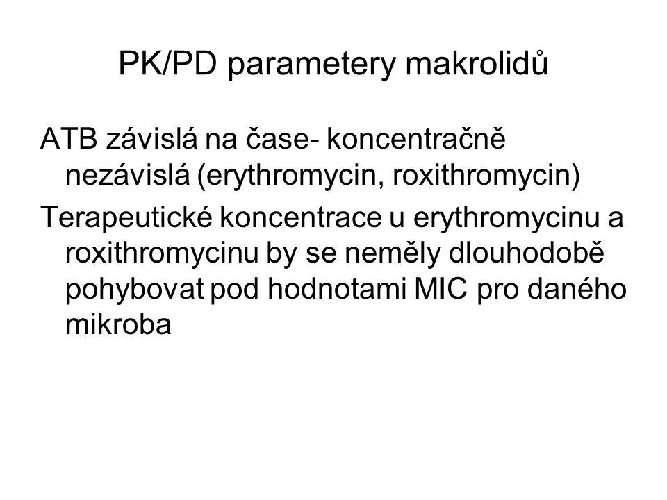 PK/PD parametery makrolidů ATB závislá na čase- koncentračně nezávislá (erythromycin, roxithromycin) Terapeutické koncentrace u erythromycinu a roxith