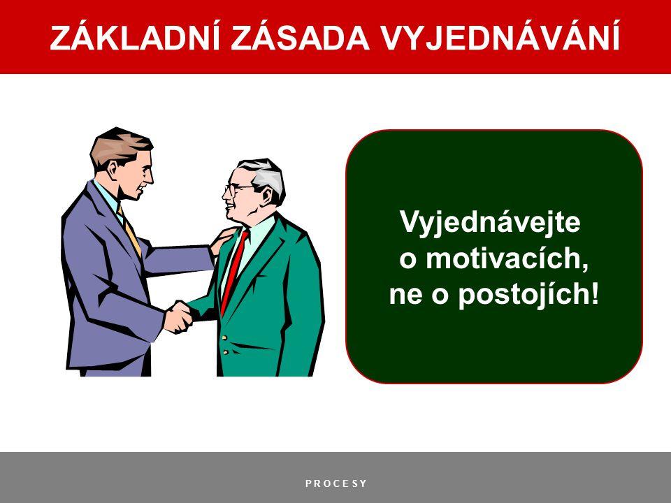 P R O C E S Y ZÁKLADNÍ ZÁSADA VYJEDNÁVÁNÍ Vyjednávejte o motivacích, ne o postojích!