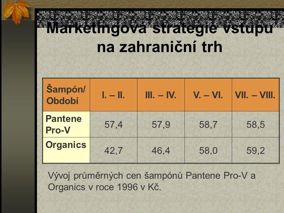 Marketingová strategie vstupu na zahraniční trh Šampón/ Období I. – II.III. – IV.V. – VI.VII. – VIII. Pantene Pro-V 57,457,958,758,5 Organics 42,746,4