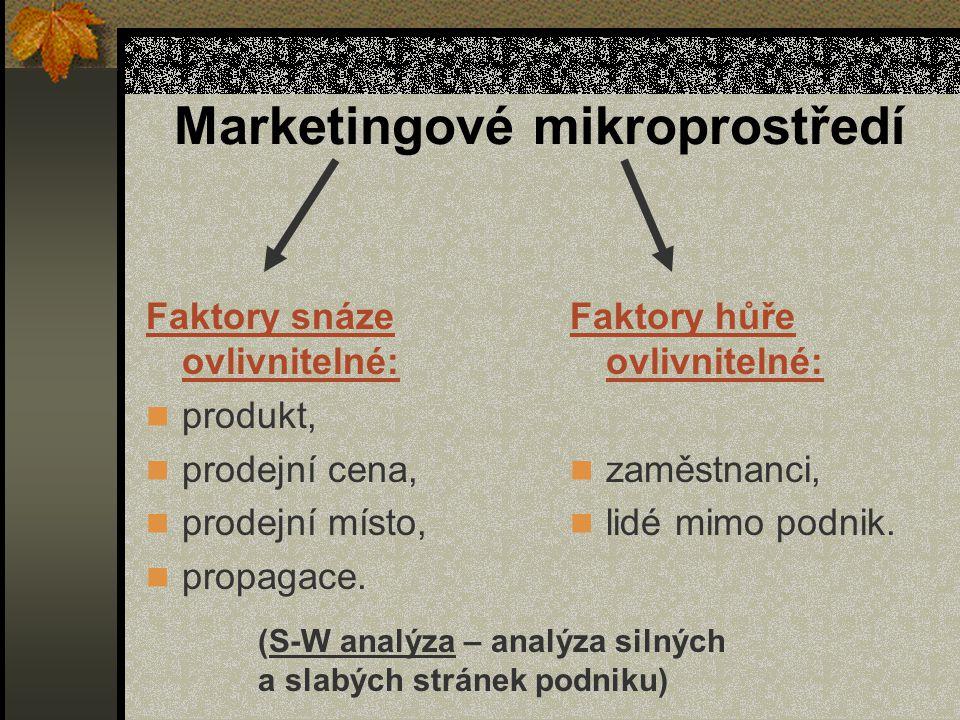 Marketingové mikroprostředí Faktory snáze ovlivnitelné: produkt, prodejní cena, prodejní místo, propagace. Faktory hůře ovlivnitelné: zaměstnanci, lid