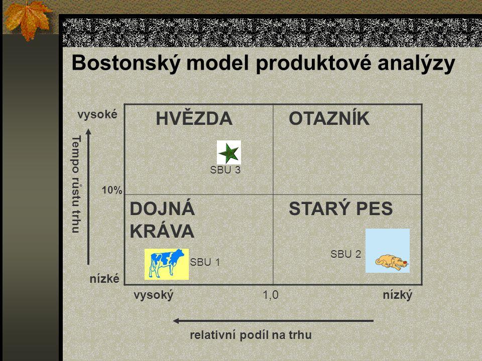 Bostonský model produktové analýzy HVĚZDA OTAZNÍK DOJNÁ KRÁVA STARÝ PES vysoký1,0nízký relativní podíl na trhu 10% vysoké nízké Tempo růstu trhu SBU 1 SBU 2 SBU 3