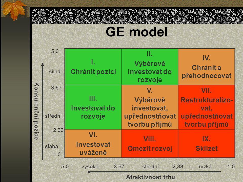 GE model I. Chránit pozici II. Výběrově investovat do rozvoje IV. Chránit a přehodnocovat III. Investovat do rozvoje V. Výběrově investovat, upřednost