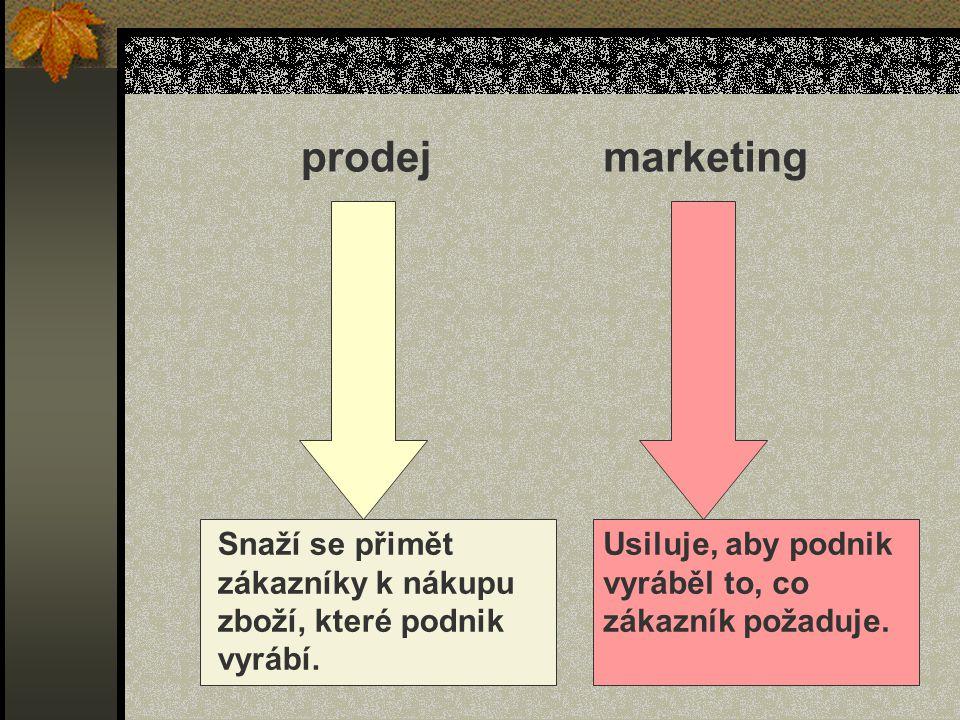 prodejmarketing Snaží se přimět zákazníky k nákupu zboží, které podnik vyrábí. Usiluje, aby podnik vyráběl to, co zákazník požaduje.