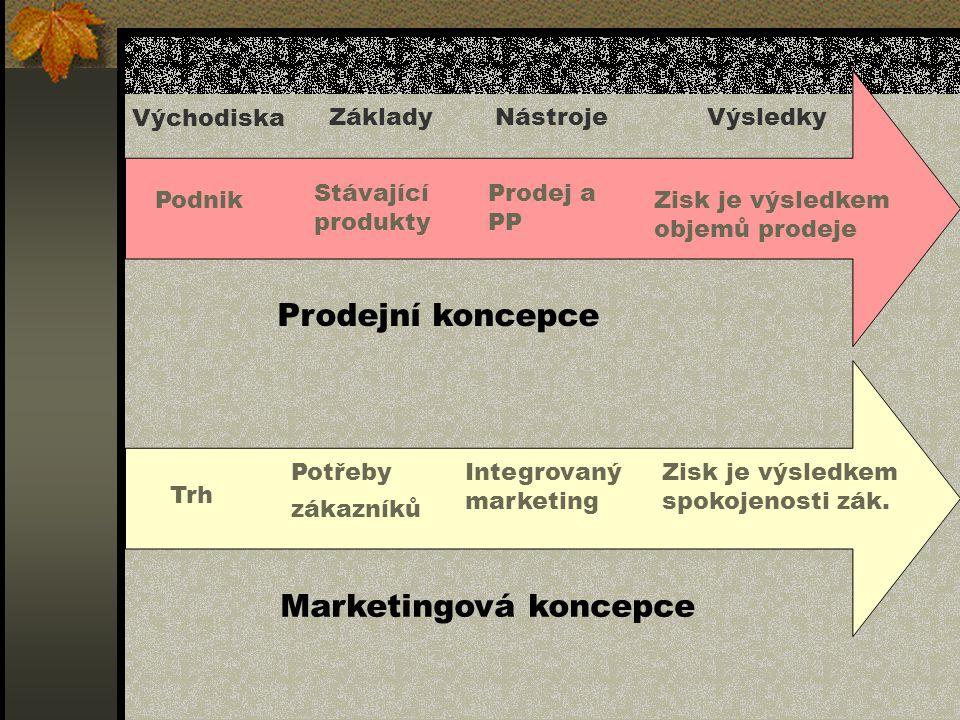 Podnik Prodej a PP Stávající produkty Zisk je výsledkem objemů prodeje Východiska Základy NástrojeVýsledky Trh Integrovaný marketing Potřeby zákazníků