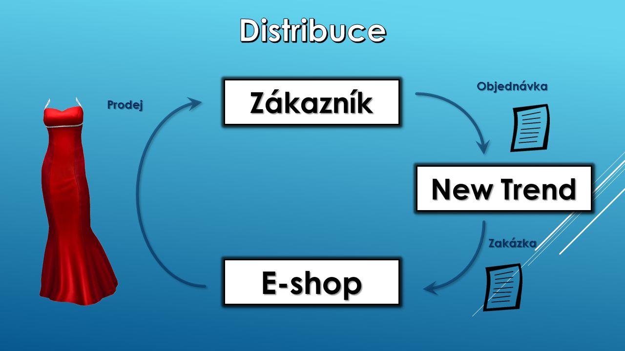 ZákazníkZákazník New Trend E-shopE-shop Objednávka Zakázka Prodej