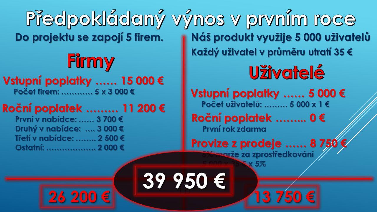 Roční poplatek ……… 11 200 € První v nabídce: …… 3 700 € Druhý v nabídce: ….